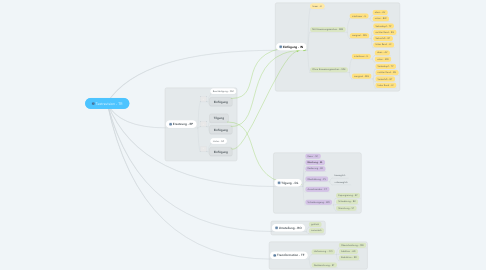 Mind Map: Textrevision - TR