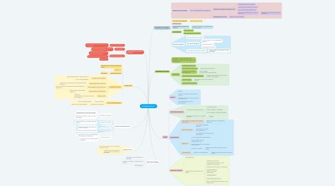 Mind Map: ESTRUTURAS DO SO
