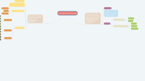 Mind Map: Синтаксис и пунктуация
