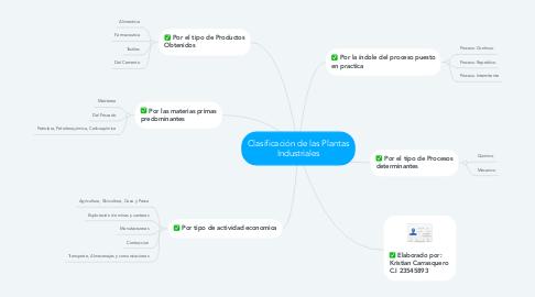 Mind Map: Clasificación de las Plantas Industriales