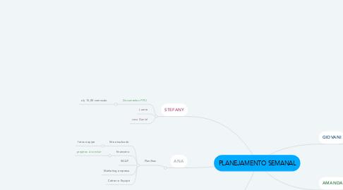 Mind Map: PLANEJAMENTO SEMANAL