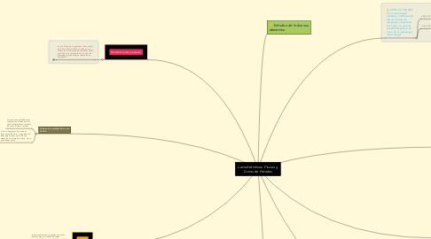 Mind Map: Características Físicas y Zonas de Paradas