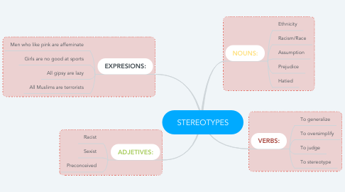 Mind Map: STEREOTYPES