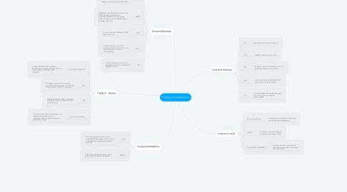Mind Map: Prawo w transporcie