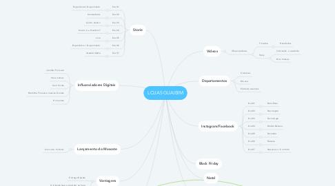 Mind Map: LOJAS GUAIBIM