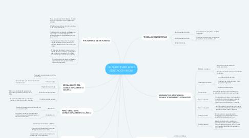Mind Map: CONDUCTISMO EN LA EDUCACIÓN HOLA