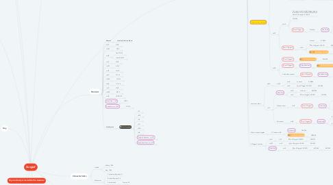 Mind Map: Zangief
