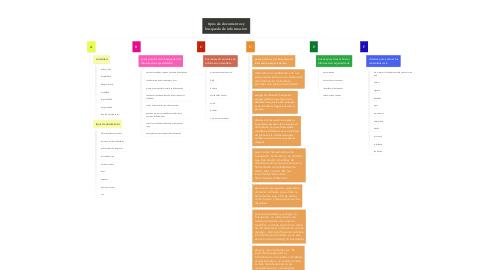 Mind Map: tipos de documentos y busqueda de informacion