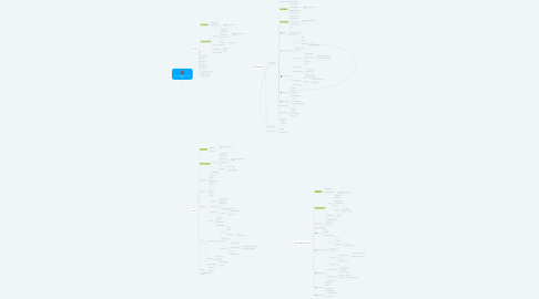 Mind Map: Portal de NNA (esquema web)