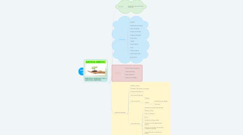 Mind Map: NTC-ISO-14010 (17-09-1997)