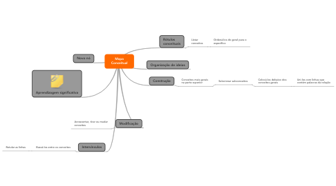 Mind Map: Mapa Conceitual