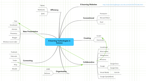 Mind Map: E-learning Technologies in Science