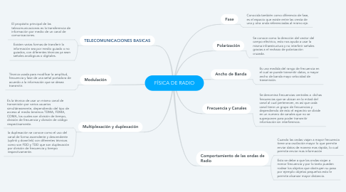 Mind Map: FÍSICA DE RADIO