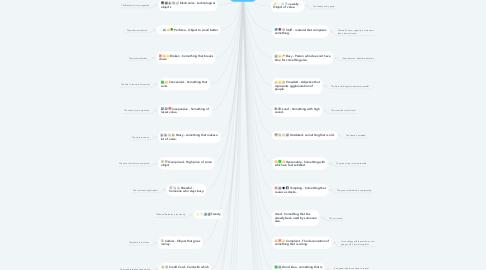 Mind Map: Vocabulary 1