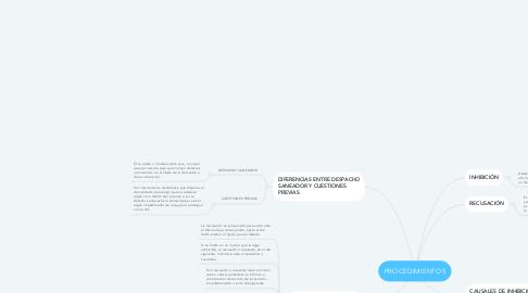 Mind Map: PROCEDIMIENTOS