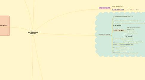 Mind Map: EFECTOS FISIOLÓGICOS DEL EJERCICIO