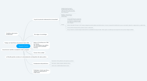 Mind Map: Augusto Comte