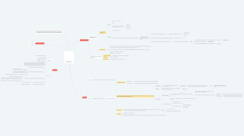 Mind Map: CONCEPT OF EDUCATION IN ISLAM