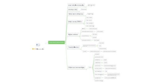 Mind Map: Көкке шығу