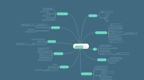 Mind Map: Tecnologías de Transmisión de Datos