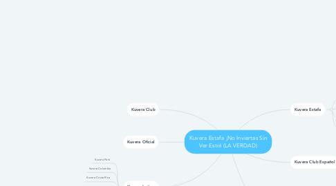 Mind Map: Kuvera Estafa ¡No Inviertas Sin Ver Esto! (LA VERDAD)