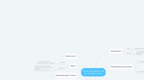 Mind Map: Human reproduktion og reg. af kønshormoner