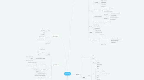 Mind Map: SumAll.vn