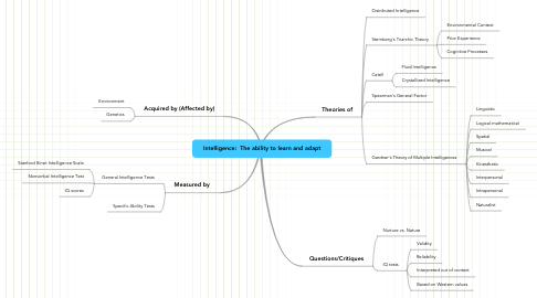 Mind Map: Intelligence:  The ability to learn and adapt