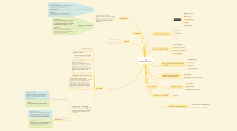 Mind Map: IT og Madkundskab