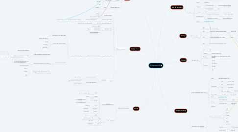 Mind Map: Empresa @