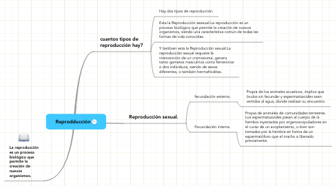 Mind Map: Reprodducción