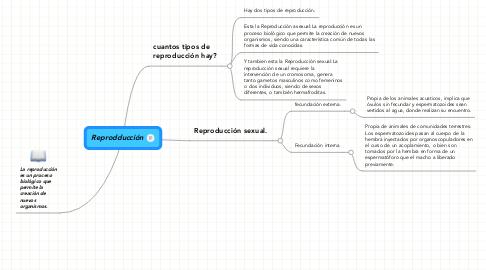Mind Map: Reprodducción