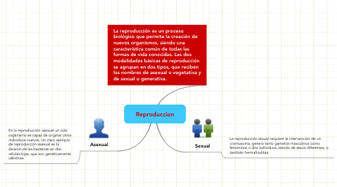 Mind Map: Reproduccion