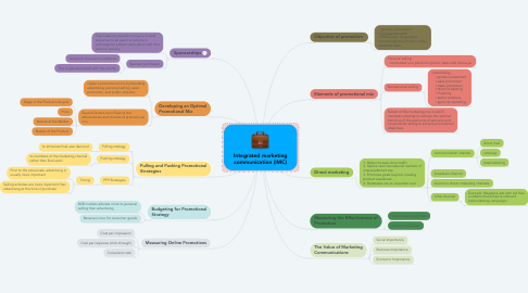Mind Map: Integrated marketing communication (IMC)