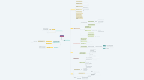 Mind Map: DIDÁCTICA