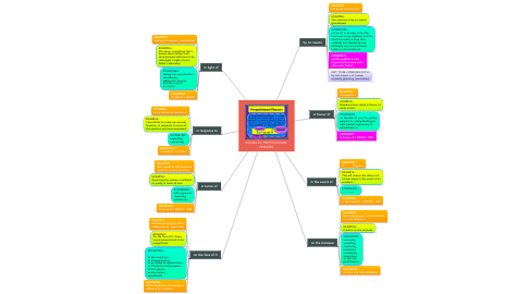 Mind Map: IDIOMATIC PREPOSITIONAL PHRASES