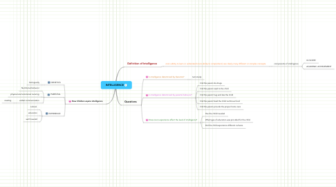 Mind Map: INTELLIGENCE
