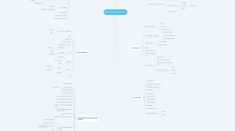 Mind Map: Zákazník/spolupracovník