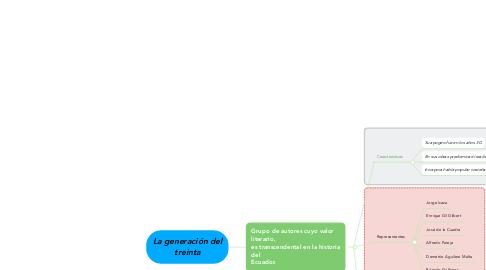 Mind Map: La generación del treinta