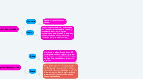 Mind Map: Clasificación de las Bellas Artes