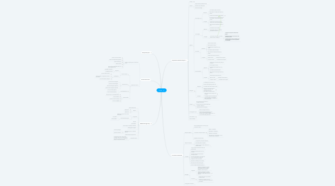Mind Map: PENAL - IX