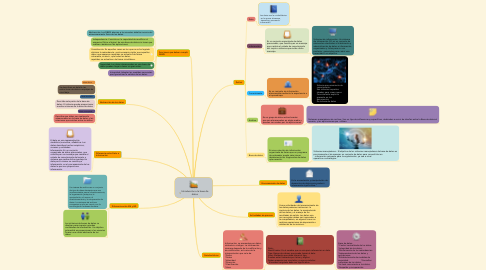 Mind Map: Introducción a la base de datos