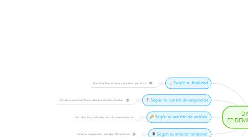 Mind Map: DISEÑOS EPIDEMIOLOGICOS.