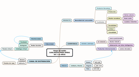 Mind Map: MOUSSE DE CAFÉ