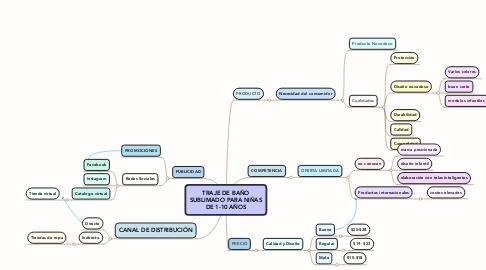 Mind Map: TRAJE DE BAÑO SUBLIMADO PARA NIÑAS DE 1-10 AÑOS