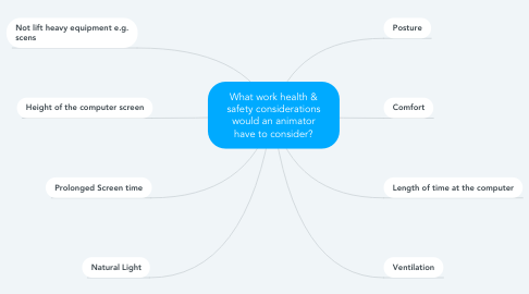 Mind Map: What work health & safety considerations would an animator have to consider?