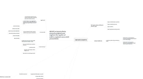 Mind Map: IMPOSTE DIRETTE