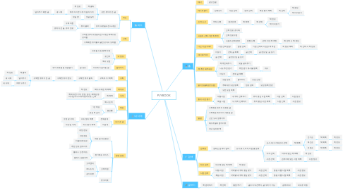 Mind Map: PLYBOOK