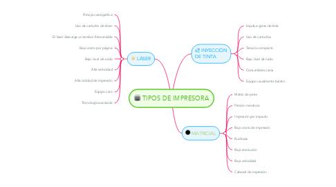 Mind Map: TIPOS DE IMPRESORA