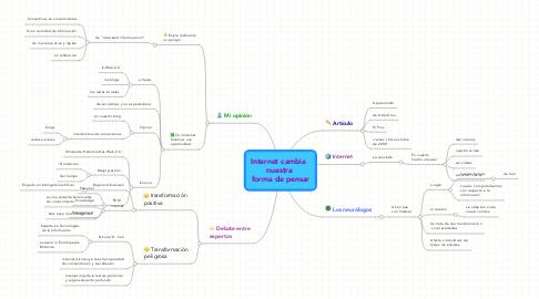 Mind Map: Internet cambia   nuestra  forma de pensar